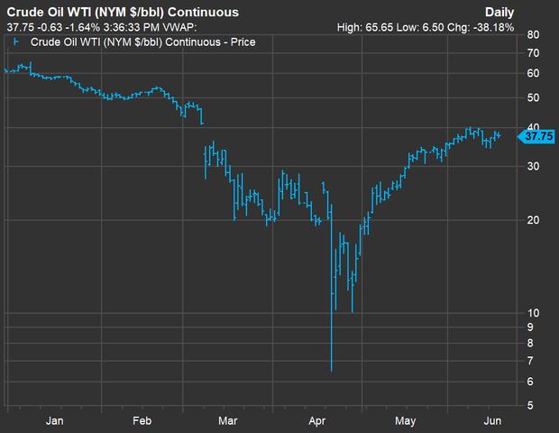 Котирування нафти WTI