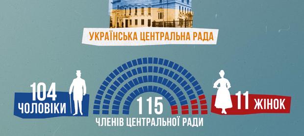 Склад Української Центральної Ради