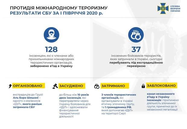 СБУ запретила въезд в Украину 128 сторонникам международных террористических организаций