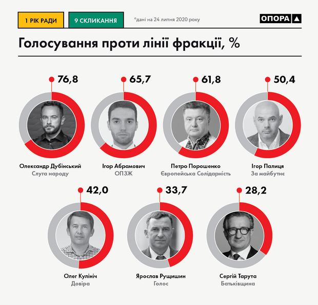 Первый год работы Рады: кто из депутатов чаще всего голосовал 'против фракции'
