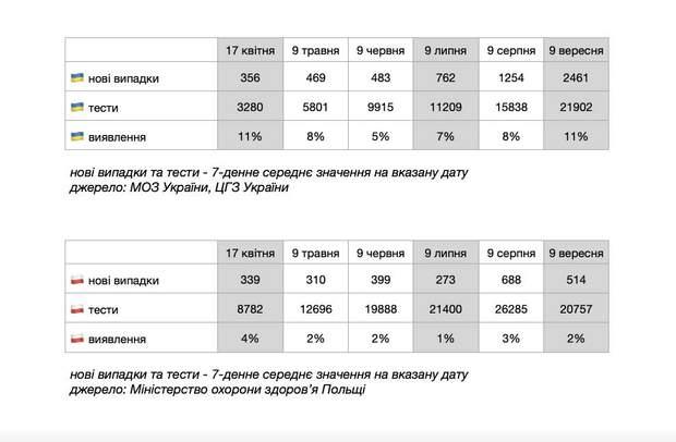 кількість нових хворих на коронавірус в україні та польщі
