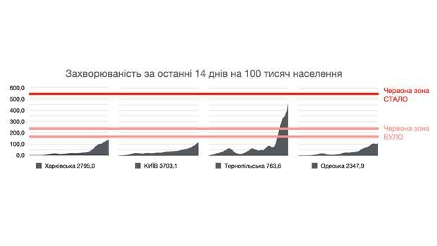 захворюваність за останні 14 днів на коронавірус в україні