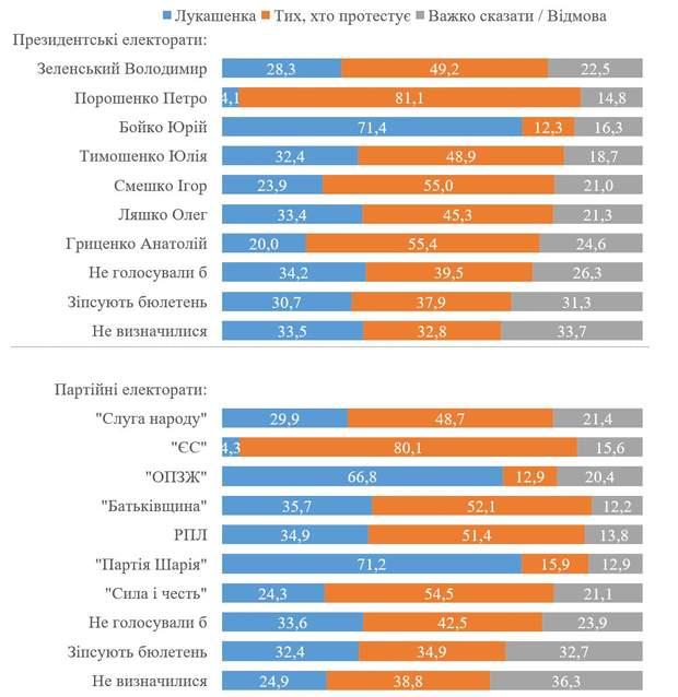 що українці думають про події в Білорусі