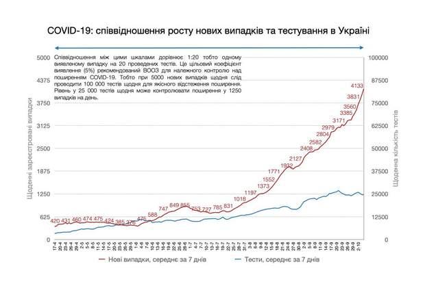 коронавірус в україні кількість нових випадків буде й надалі рости