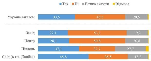 вільна економічна зона на Донбасі, опитування