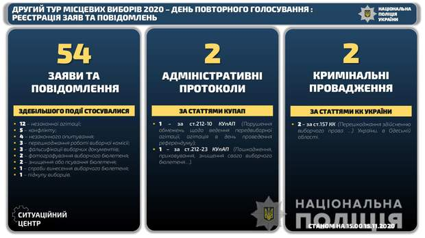порушення на виборах 15 листопада