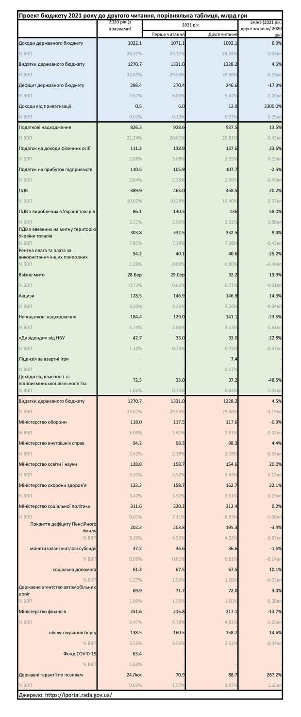 проєкт бюджету-2021 до другого читання