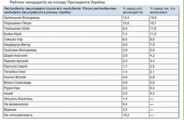 рейтинг кандидатів у президенти кміс