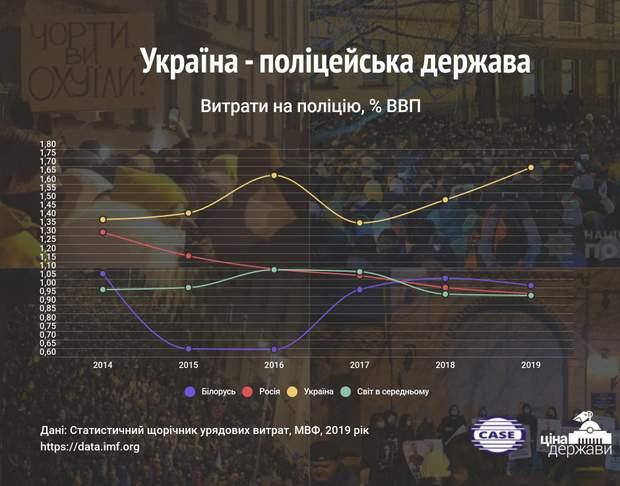 скільки україна витрачає на поліцію