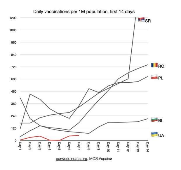 вакцинація у світі та Україні