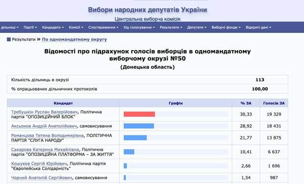 В окрузі №50 на Донечині провели довибори у Верховну Раду: хто переміг