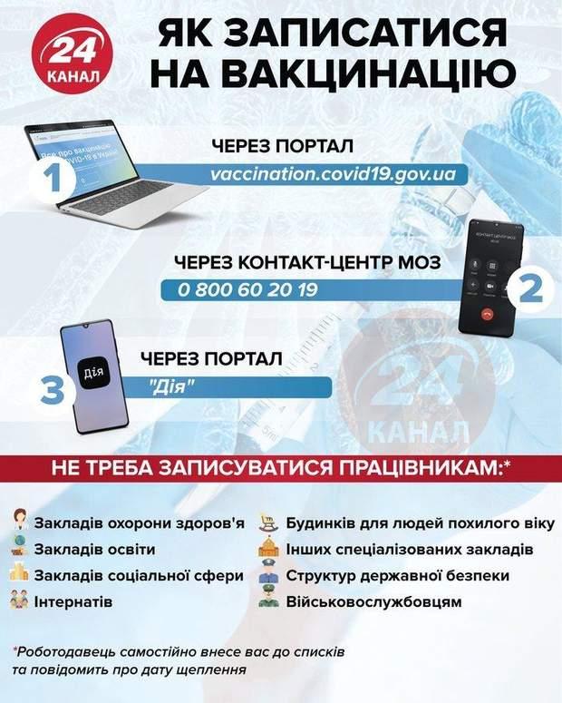 Вакцинація в Україні записатись