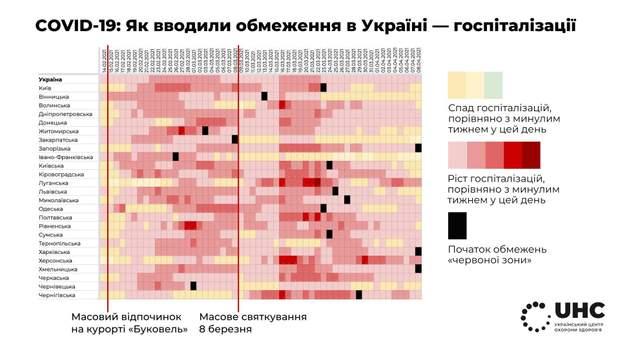 як змінювалась кількість госпоталізованих українців від лютого до квітня
