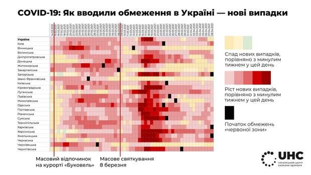 як в Україні вводили обмеження і змінювалась кількість нових випадків