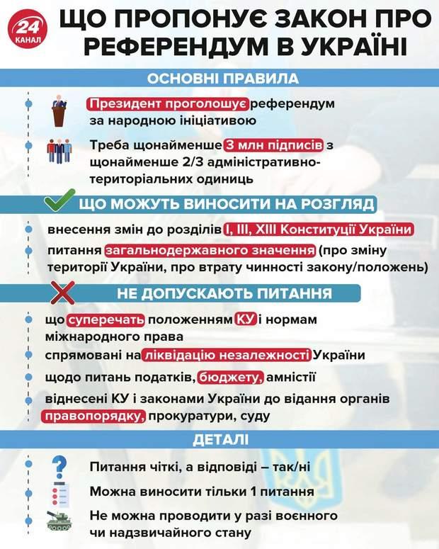 Референдум всеукраїнський Зеленський