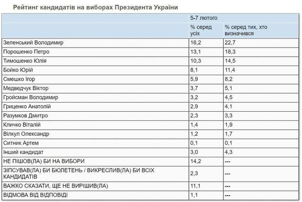 Президентський рейтинг у лютому