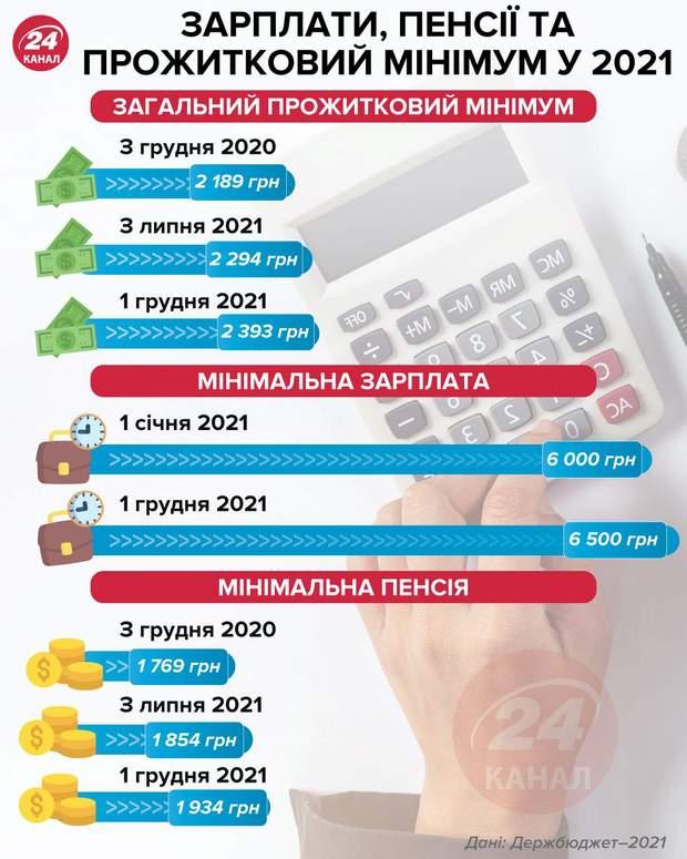 Зарплати, пенсії, прожитковий мінімум у 2021