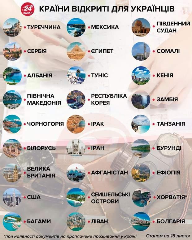 Куди можуть полетіти українці