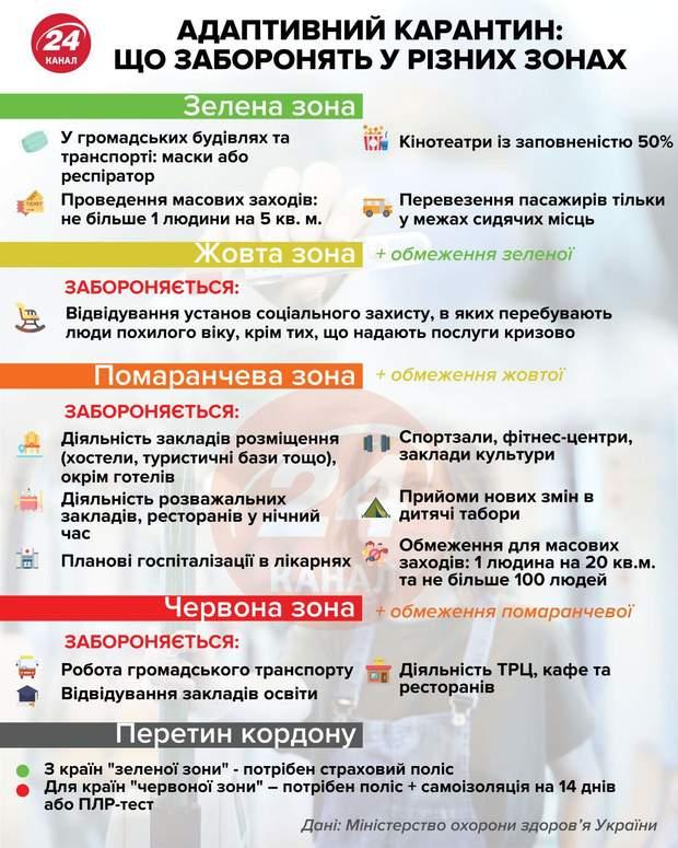 Поділ України на зони карантину