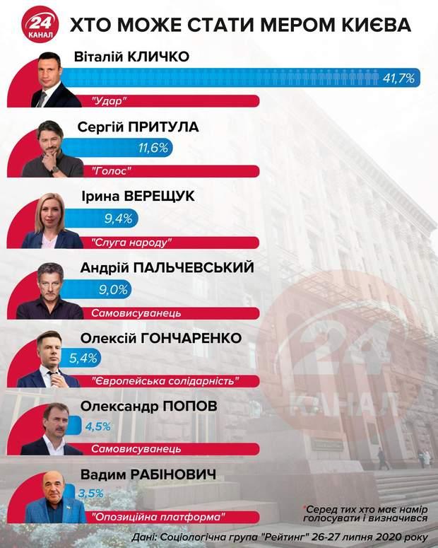 вибори мера Києва, рейтинги кандидатів