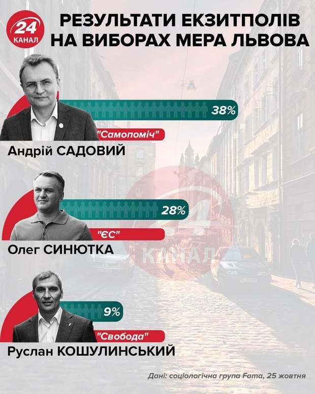 Екзитполи кандидатів у мери Львова