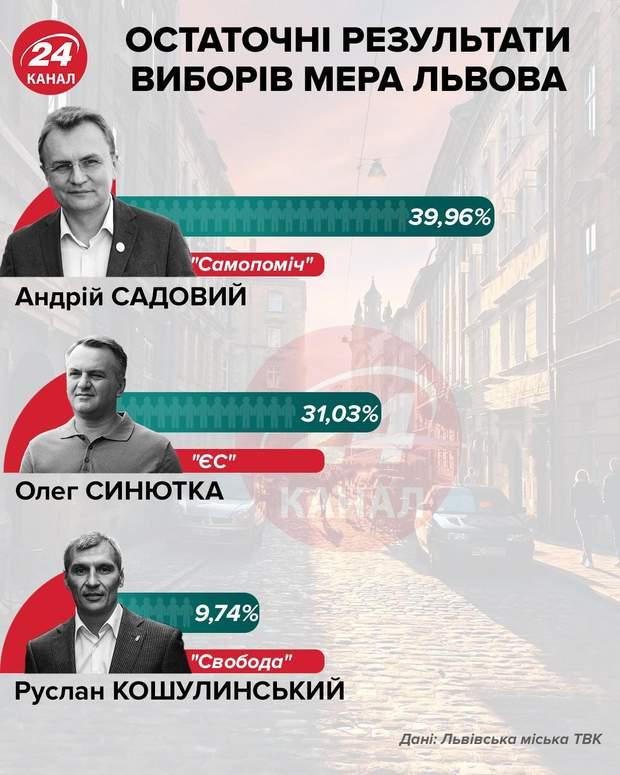 У другий тур виборів мера Львова пройшли Садовий і Синютка