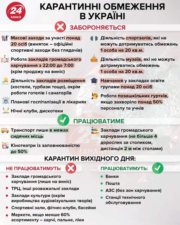 Карантинні обмеження в Україні