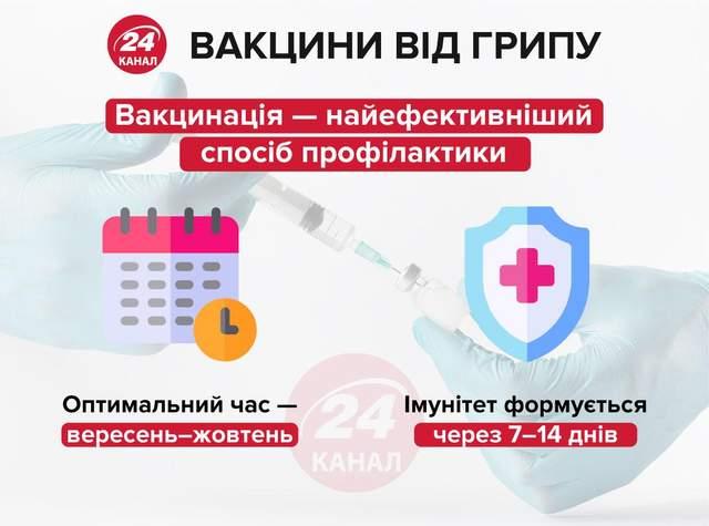 Сезон грипу 2020 в Україні: коли робити вакцинацію
