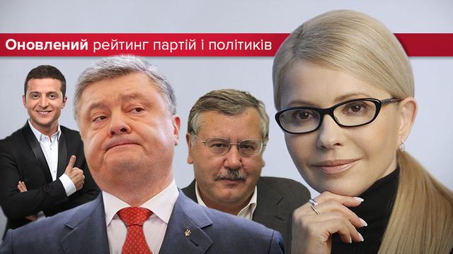 Неожиданный рейтинг партии Зеленского: за кого украинцы проголосовали бы сегодня