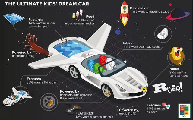 Как выглядит автомобиль из детских мечтаний