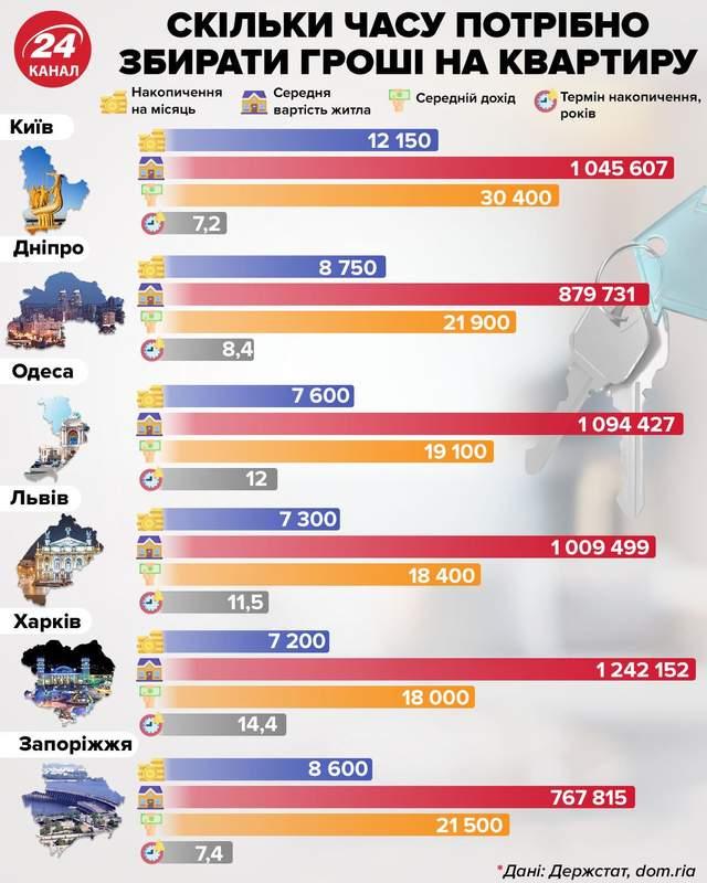 Скільки років потрібно збирати гроші на квартиру інфографіка 24 канал