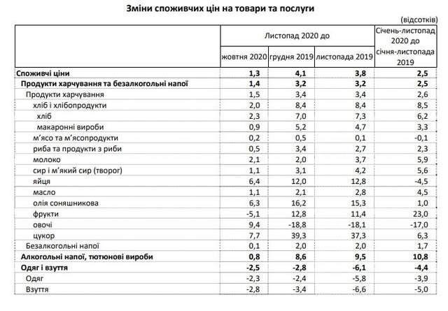 ціни на продукти і товари в Україні за 2020 рік як змінилися статистика