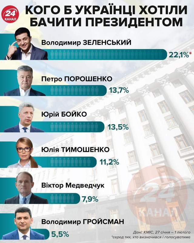 Рейтинг кандидатів у президенти
