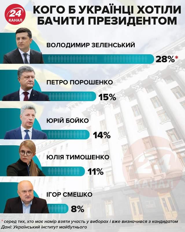 Кого б українці хотіли бачити президентом / Інфографіка 24 каналу