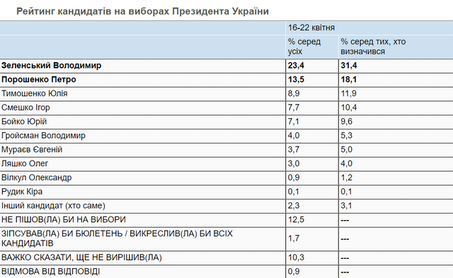 Пезидентський рейтинг у квітні