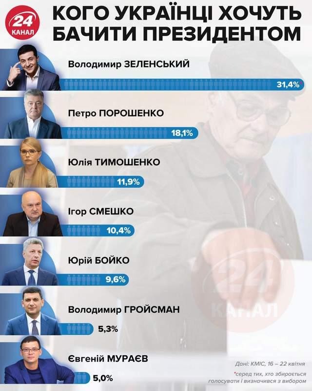Кого бы украинцы хотели видеть президентом / Инфографика 24 канала