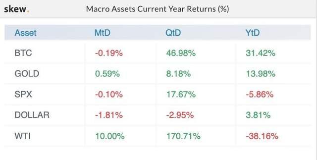 Биткойн, золото или доллар: что дало больше прибыли инвесторам в 2020