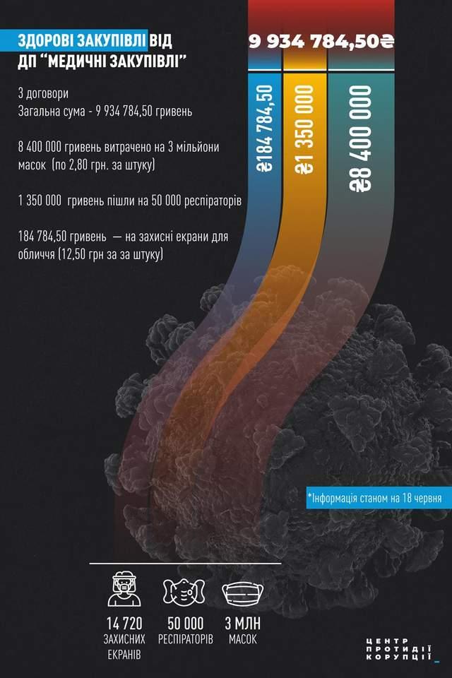 медичні закупівлі України маски витрати коронавірус інфографіка