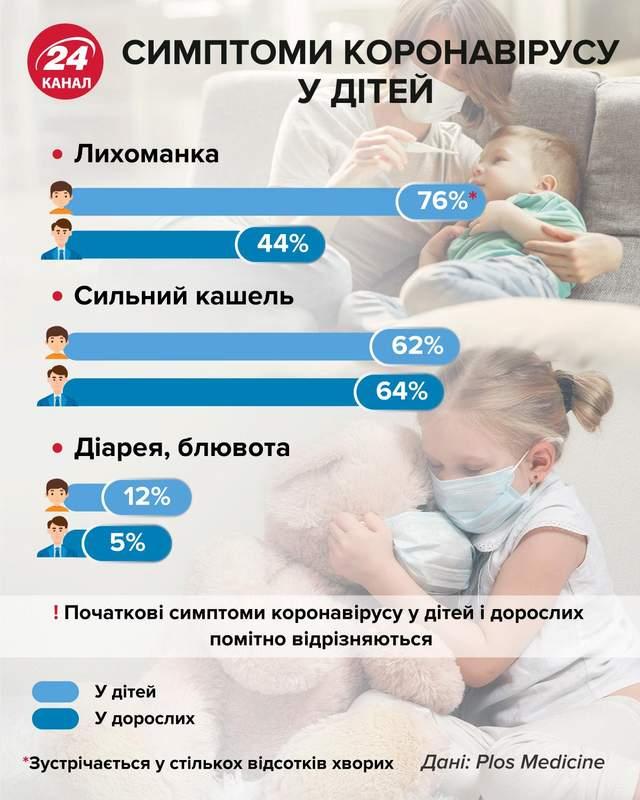 Ранні симптоми коронавірусу в дітей інфографіка 24 канал