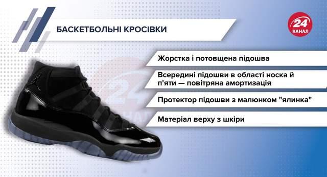 Кросівки для баскетболу