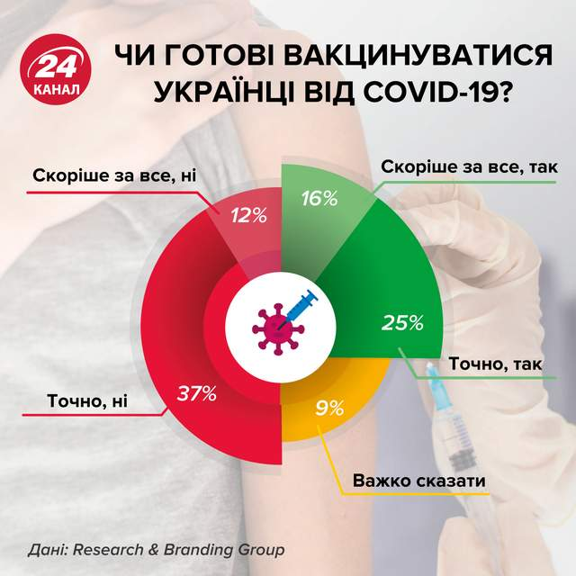 чи готові вакцинуватись українці від коронавірусу інфографіка 24 каналу
