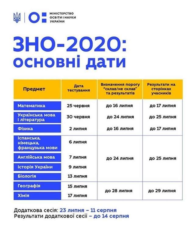 ЗНО 2020: основні дати