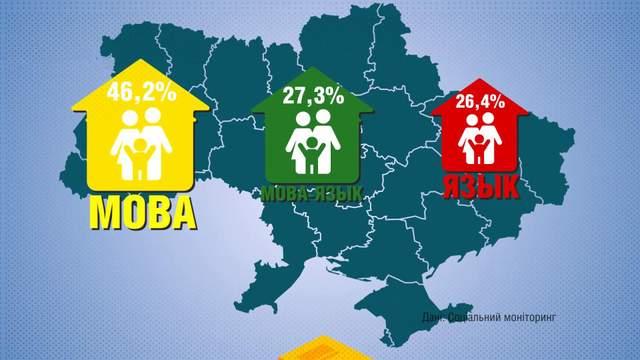 Только 46% украинцев общаются дома на государственном языке: опрос