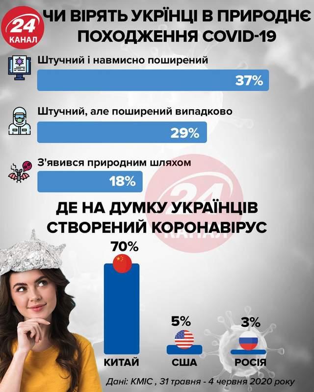 Верят ли украинцы в природное происхождение коронавируса инфограифка 24 канал