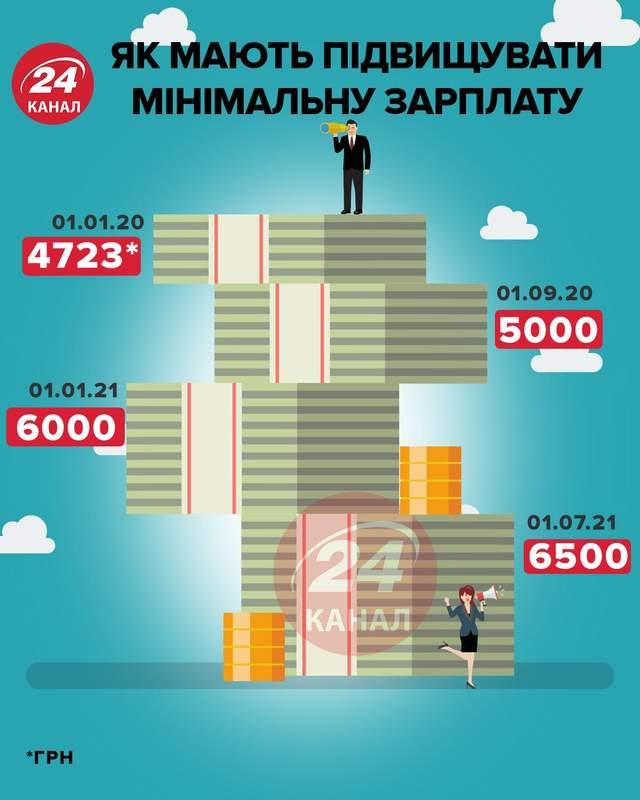 Повышение минимальной зарплаты инфографика 24 канала