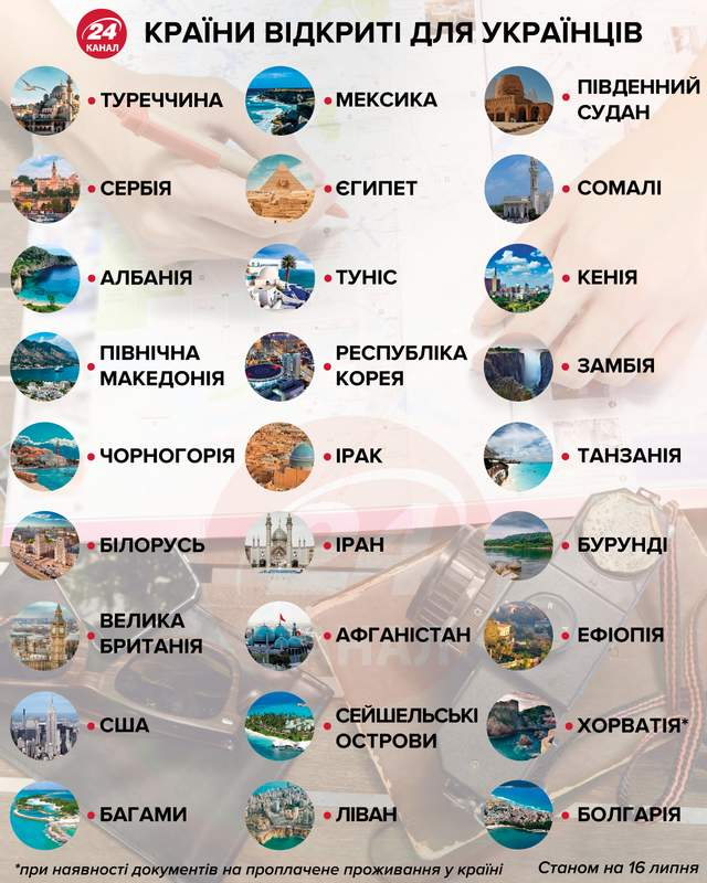 Болгария снова изменила условия въезда для украинцев: какие они теперь