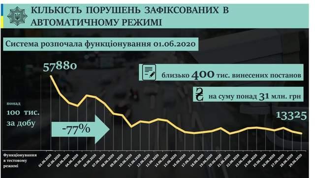 статистика фіксації порушень ПДР за червень 2020 року інфографіка