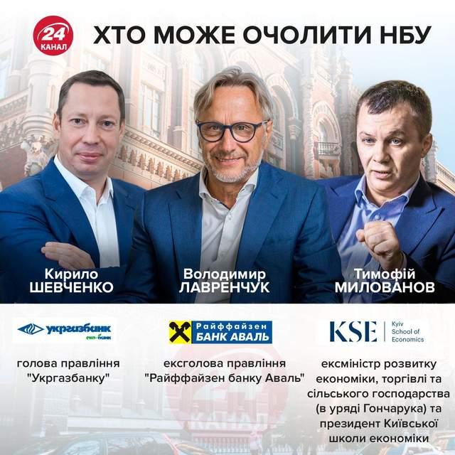 Чурия не назначили заместителем председателя НБУ: его кандидатуру подал Смолий