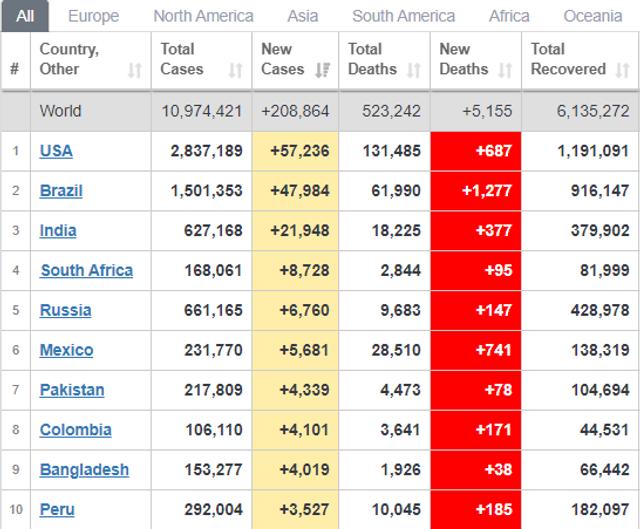 Кількість хворих у світі на 3 липня