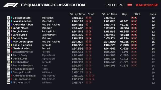Формула-1: Боттас неожиданно выиграл первый в сезоне поул на Гран-при Австрии